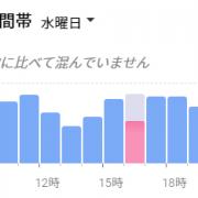 混雑する時間帯グラフ